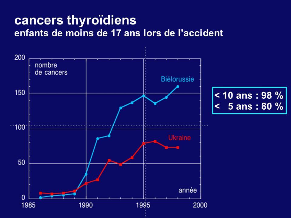 cancers thyroïdiens enfants de moins de 17 ans lors de l'accident < 10 ans : 98 % < 5 ans : 80 %
