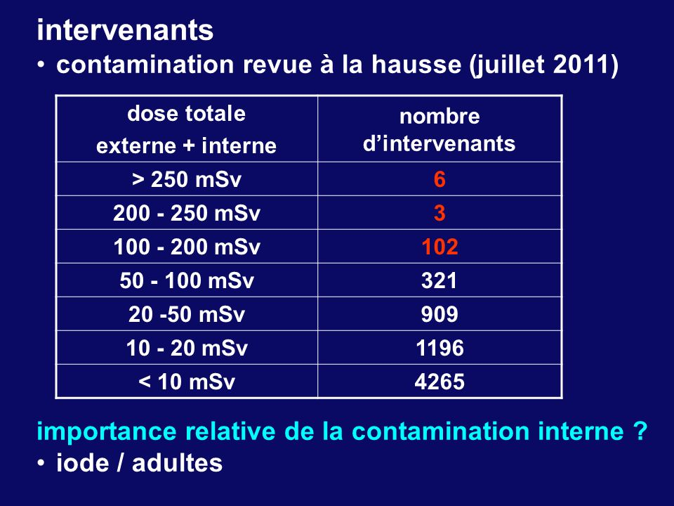 dose totale externe + interne nombre dintervenants > 250 mSv6 200 - 250 mSv3 100 - 200 mSv102 50 - 100 mSv321 20 -50 mSv909 10 - 20 mSv1196 < 10 mSv42