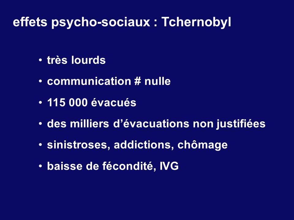 effets psycho-sociaux : Tchernobyl très lourds communication # nulle 115 000 évacués des milliers dévacuations non justifiées sinistroses, addictions,