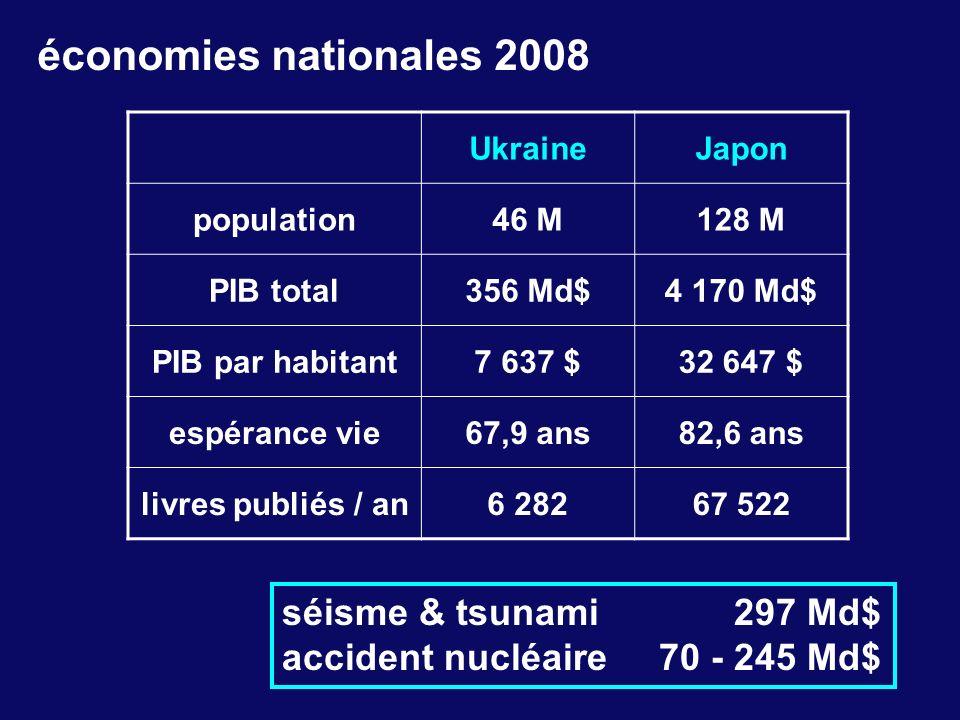 économies nationales 2008 UkraineJapon population46 M128 M PIB total356 Md$4 170 Md$ PIB par habitant7 637 $32 647 $ espérance vie67,9 ans82,6 ans liv
