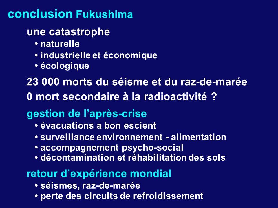 conclusion Fukushima une catastrophe naturelle industrielle et économique écologique 23 000 morts du séisme et du raz-de-marée 0 mort secondaire à la