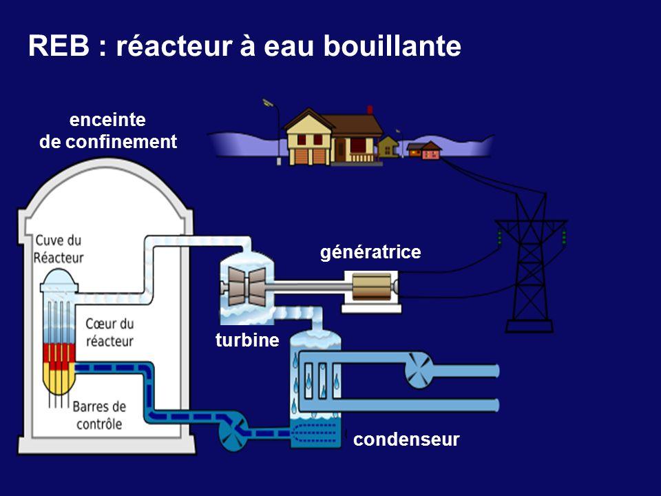 8 REB : réacteur à eau bouillante enceinte de confinement condenseur turbine génératrice