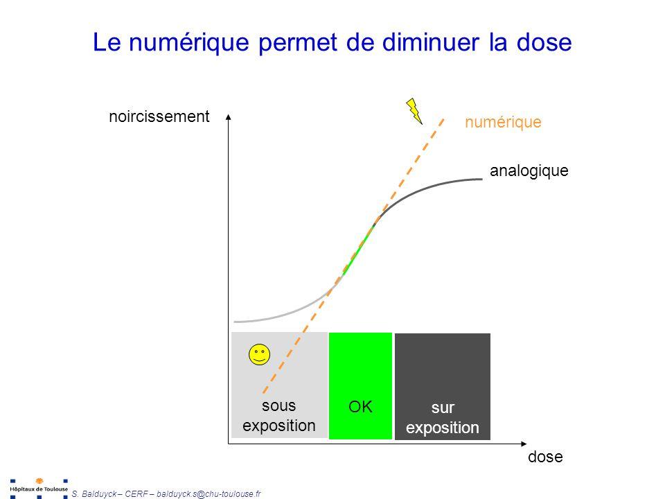 Unité de Radiophysique et Radioprotection S. Balduyck – CERF – balduyck.s@chu-toulouse.fr Le numérique permet de diminuer la dose à condition doptimis