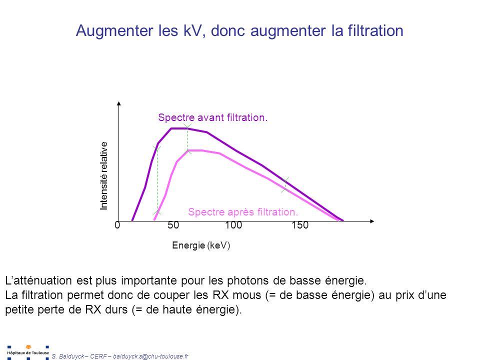 Unité de Radiophysique et Radioprotection S. Balduyck – CERF – balduyck.s@chu-toulouse.fr Spectre avant filtration. 050100150 Energie (keV) Intensité