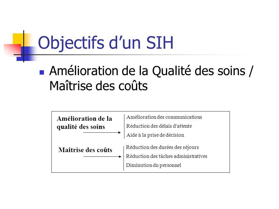 Objectifs dun SIH Amélioration de la Qualité des soins / Maîtrise des coûts Amélioration de la qualité des soins Maîtrise des coûts Amélioration des c