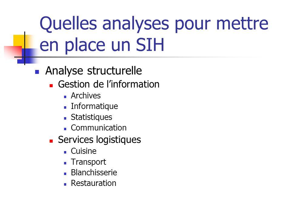 Quelles analyses pour mettre en place un SIH Analyse structurelle Gestion de linformation Archives Informatique Statistiques Communication Services lo