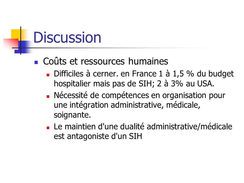 Discussion Coûts et ressources humaines Difficiles à cerner. en France 1 à 1,5 % du budget hospitalier mais pas de SIH; 2 à 3% au USA. Nécessité de co