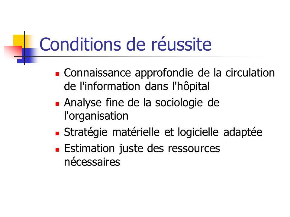 Conditions de réussite Connaissance approfondie de la circulation de l'information dans l'hôpital Analyse fine de la sociologie de l'organisation Stra