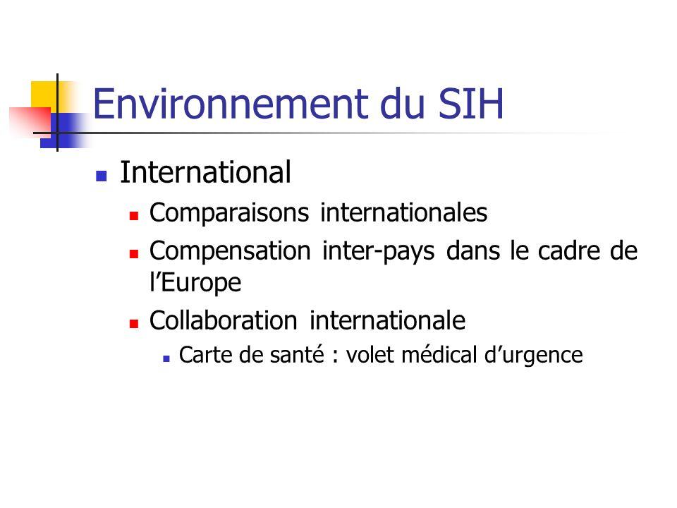 Environnement du SIH International Comparaisons internationales Compensation inter-pays dans le cadre de lEurope Collaboration internationale Carte de