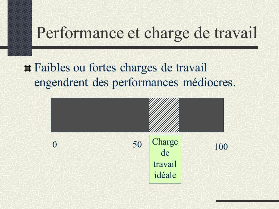 0 100 50 Charge de travail idéale Performance et charge de travail Faibles ou fortes charges de travail engendrent des performances médiocres.