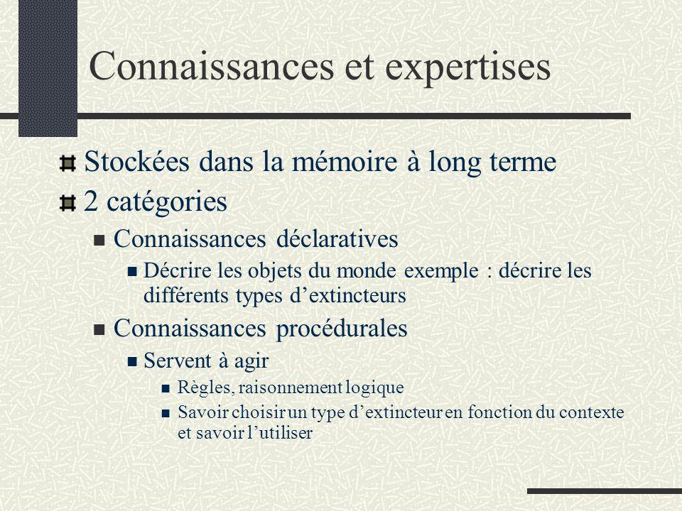 Connaissances et expertises Stockées dans la mémoire à long terme 2 catégories Connaissances déclaratives Décrire les objets du monde exemple : décrir