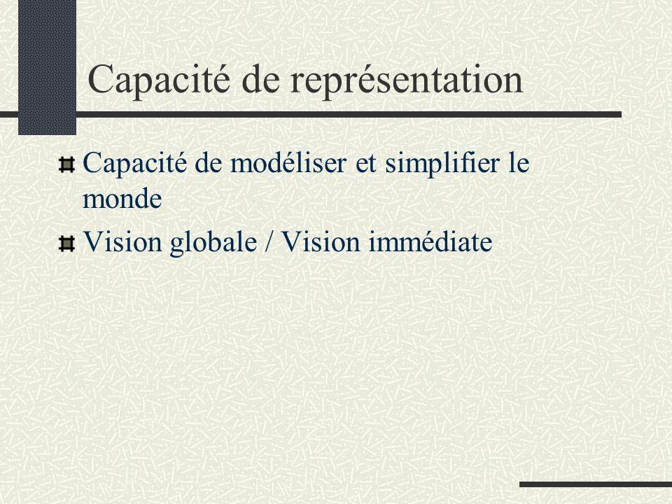 Capacité de représentation Capacité de modéliser et simplifier le monde Vision globale / Vision immédiate