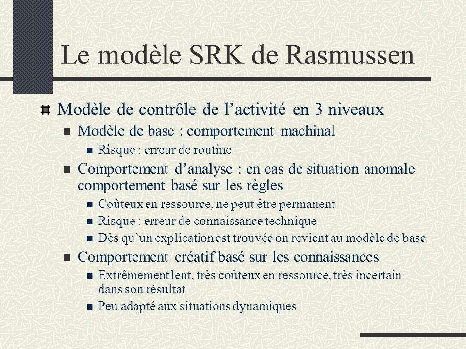 Le modèle SRK de Rasmussen Modèle de contrôle de lactivité en 3 niveaux Modèle de base : comportement machinal Risque : erreur de routine Comportement