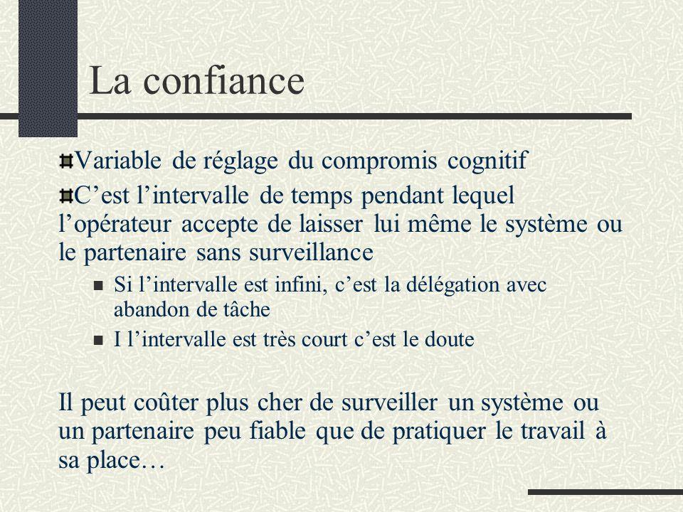 La confiance Variable de réglage du compromis cognitif Cest lintervalle de temps pendant lequel lopérateur accepte de laisser lui même le système ou l
