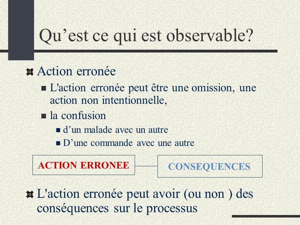 Quest ce qui est observable? Action erronée L'action erronée peut être une omission, une action non intentionnelle, la confusion dun malade avec un au