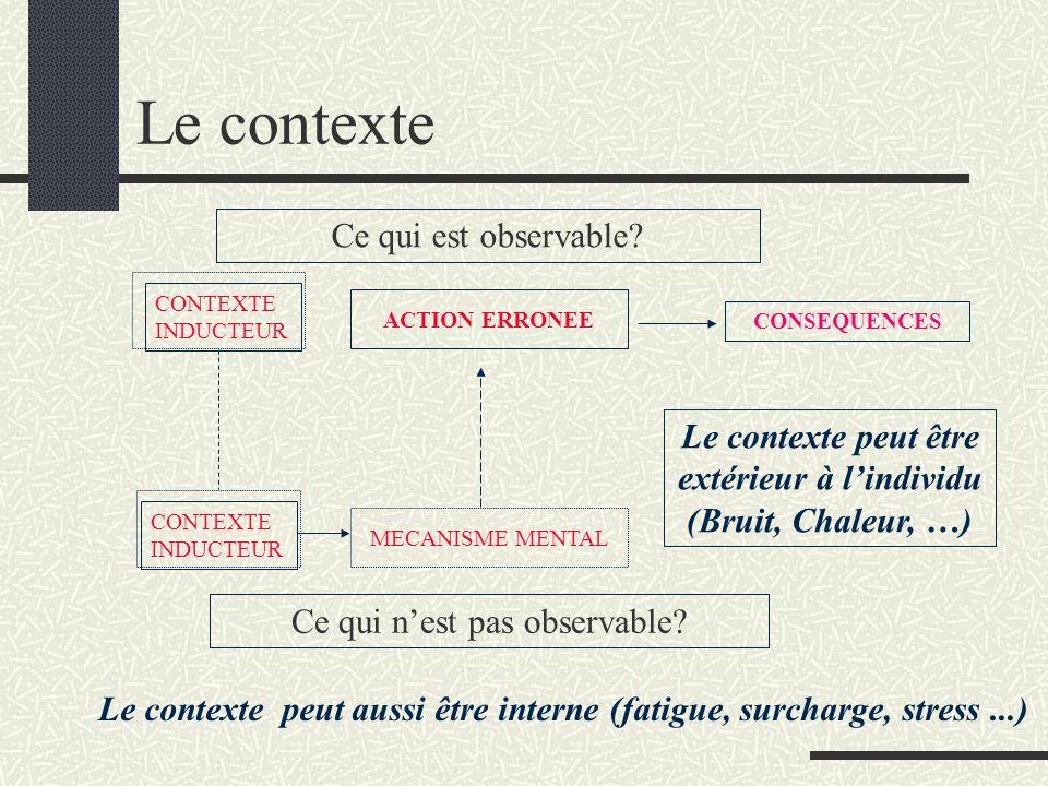Le contexte Ce qui est observable? Ce qui nest pas observable? ACTION ERRONEE CONSEQUENCES MECANISME MENTAL CONTEXTE INDUCTEUR CONTEXTE INDUCTEUR Le c