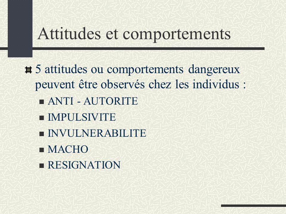Attitudes et comportements 5 attitudes ou comportements dangereux peuvent être observés chez les individus : ANTI - AUTORITE IMPULSIVITE INVULNERABILI