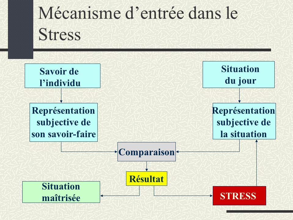 Mécanisme dentrée dans le Stress Savoir de lindividu Représentation subjective de son savoir-faire Comparaison Situation du jour Représentation subjec