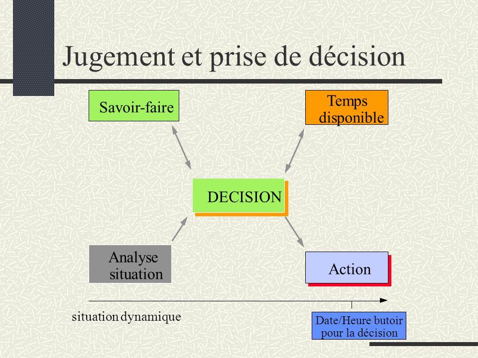 Jugement et prise de décision Date/Heure butoir pour la décision DECISION Savoir-faire Action Analyse situation Temps disponible situation dynamique
