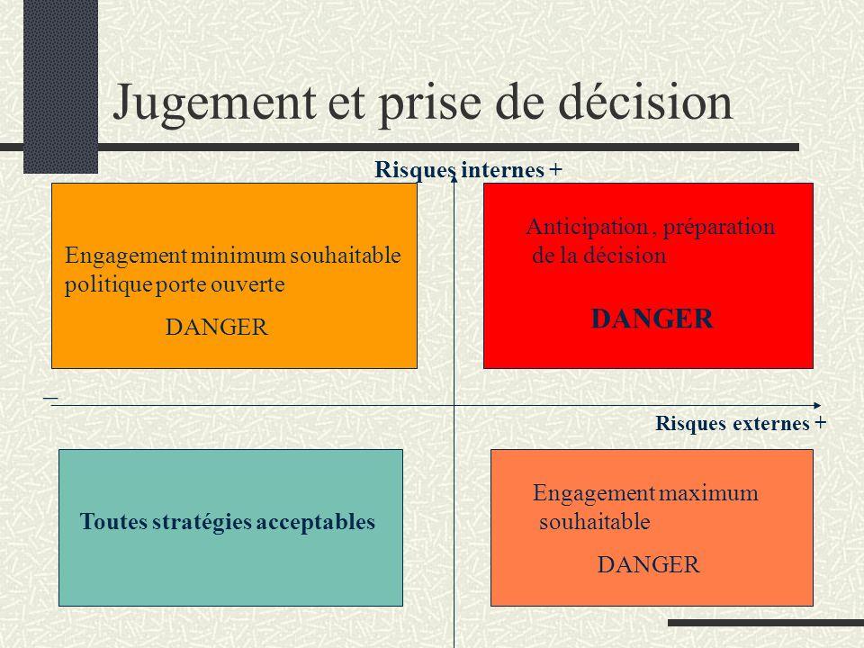 Jugement et prise de décision Risques internes + Toutes stratégies acceptables Engagement minimum souhaitable politique porte ouverte Anticipation, pr