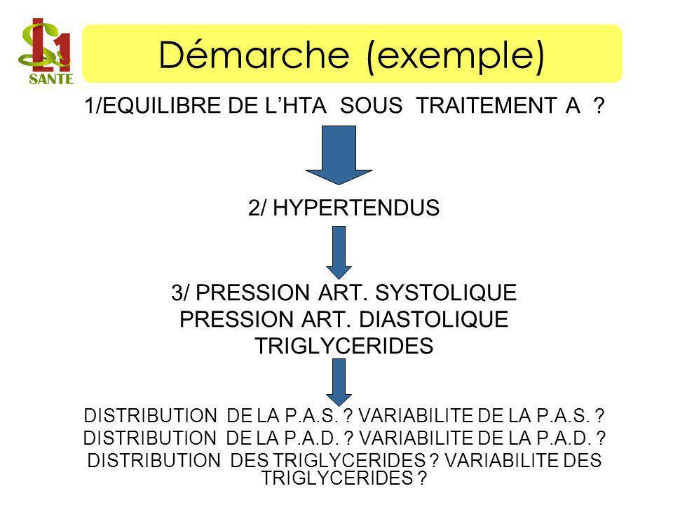 1/EQUILIBRE DE LHTA SOUS TRAITEMENT A ? 2/ HYPERTENDUS 3/ PRESSION ART. SYSTOLIQUE PRESSION ART. DIASTOLIQUE TRIGLYCERIDES DISTRIBUTION DE LA P.A.S. ?