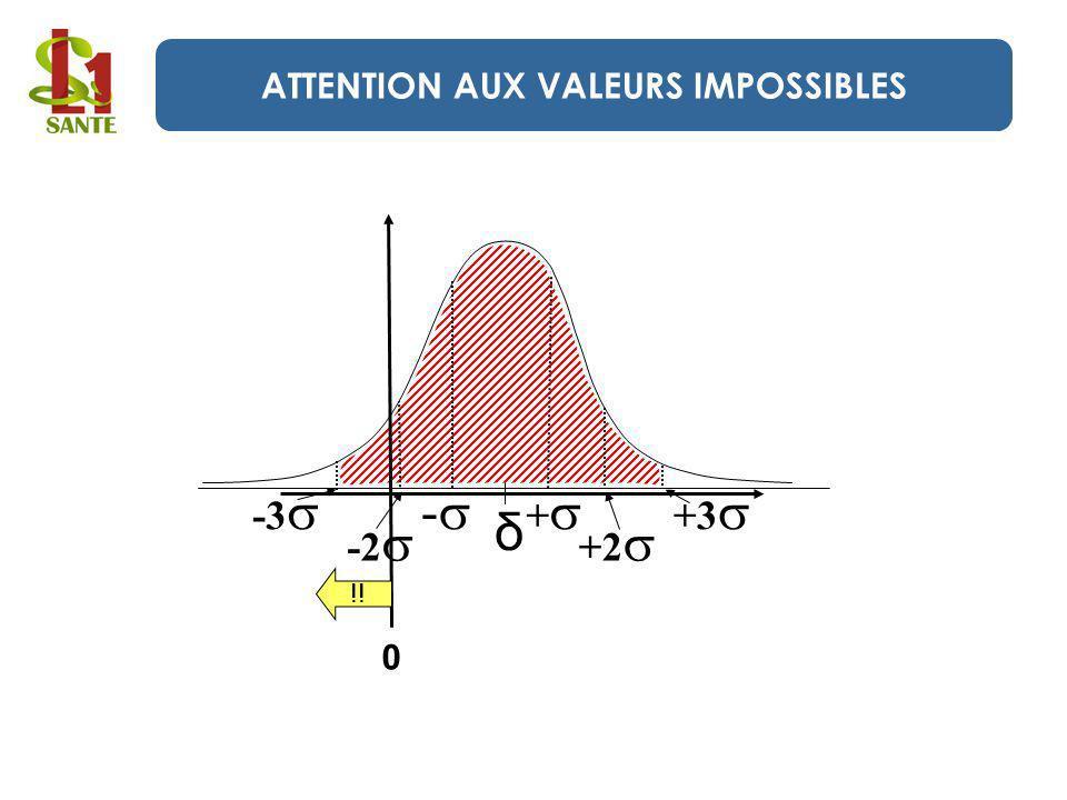 δ - + +2 +3 -2 -3 0 !! ATTENTION AUX VALEURS IMPOSSIBLES