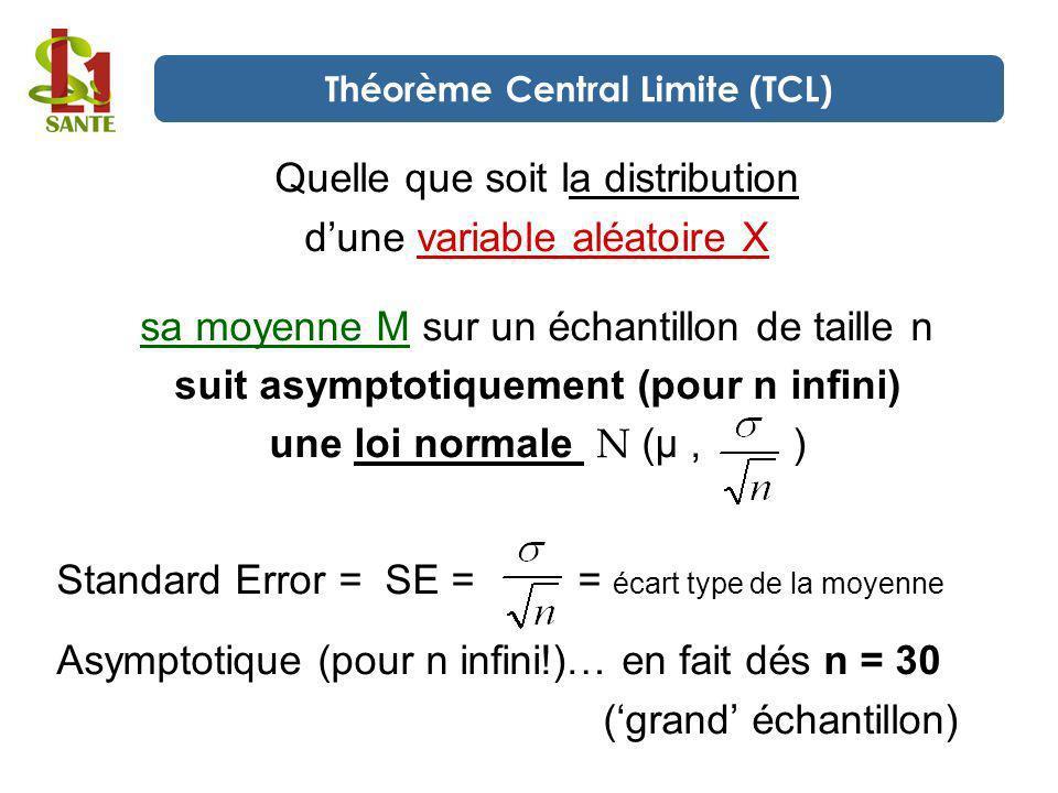 Quelle que soit la distribution dune variable aléatoire X sa moyenne M sur un échantillon de taille n suit asymptotiquement (pour n infini) une loi no