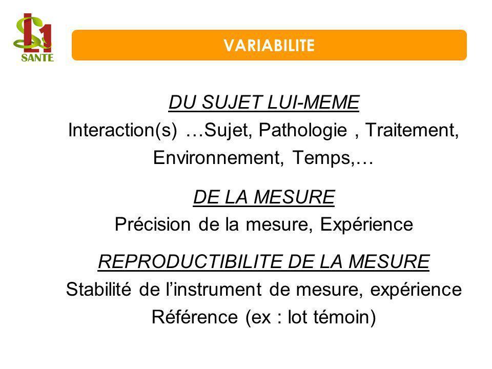 DU SUJET LUI-MEME Interaction(s) …Sujet, Pathologie, Traitement, Environnement, Temps,… DE LA MESURE Précision de la mesure, Expérience REPRODUCTIBILI