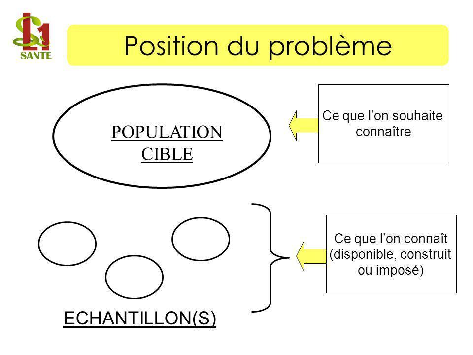 POPULATION CIBLE ECHANTILLON(S) Ce que lon souhaite connaître Ce que lon connaît (disponible, construit ou imposé) Position du problème