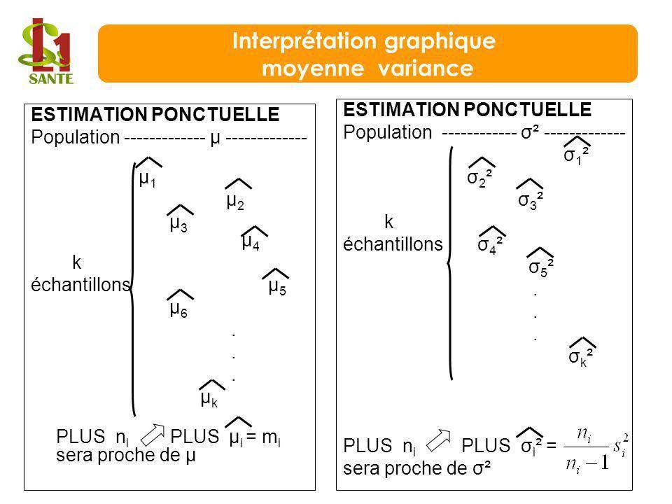 ESTIMATION PONCTUELLE Population ------------- μ ------------- μ 1 μ 2 μ 3 μ 4 k échantillons μ 5 μ 6. μ k PLUS n i PLUS μ i = m i sera proche de μ ES