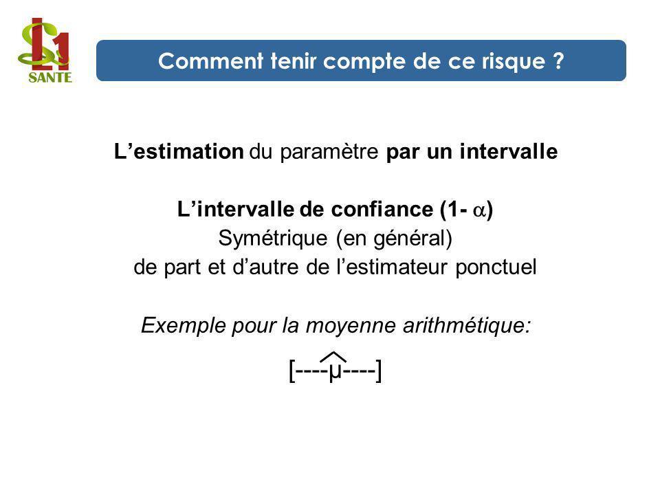Lestimation du paramètre par un intervalle Lintervalle de confiance (1- ) Symétrique (en général) de part et dautre de lestimateur ponctuel Exemple po