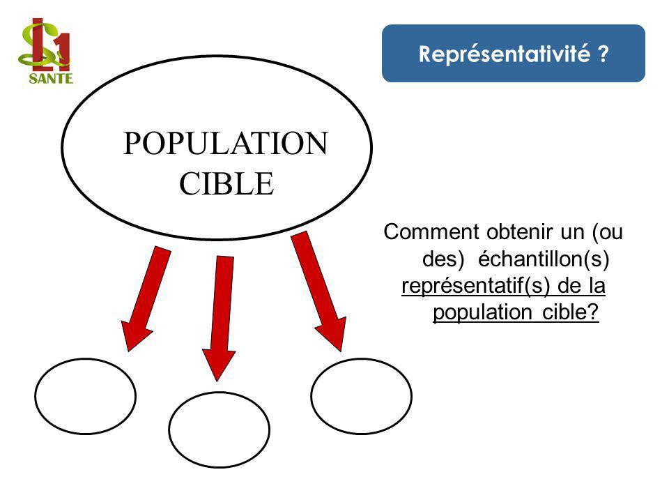 POPULATION CIBLE Comment obtenir un (ou des) échantillon(s) représentatif(s) de la population cible? Représentativité ?