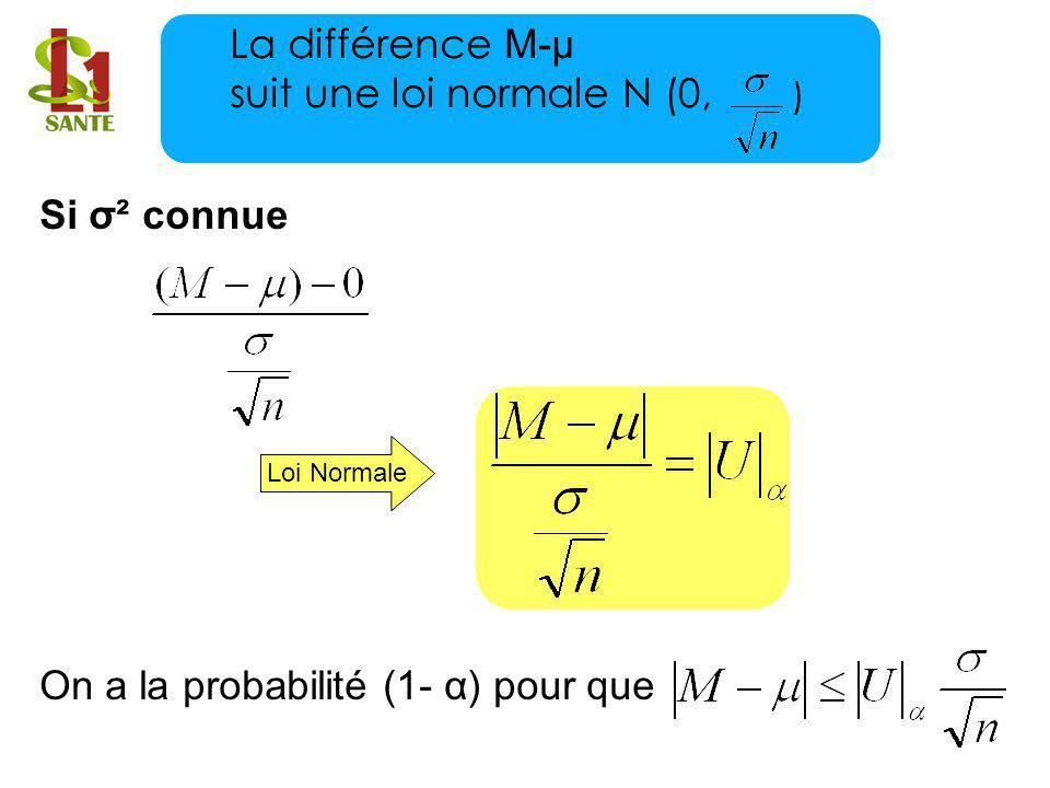 Si σ² connue On a la probabilité (1- α) pour que Loi Normale La différence M-μ suit une loi normale N (0, )