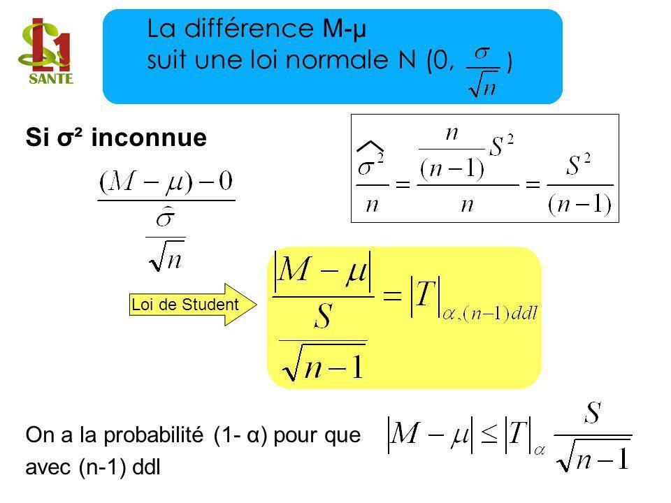 Si σ² inconnue On a la probabilité (1- α) pour que avec (n-1) ddl Loi de Student La différence M-μ suit une loi normale N (0, )