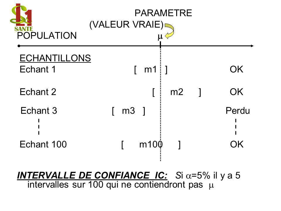 PARAMETRE (VALEUR VRAIE) POPULATION ECHANTILLONS Echant 1 [ m1 ] OK Echant 2 [ m2 ] OK Echant 3 [ m3 ] Perdu Echant 100 [ m100 ] OK INTERVALLE DE CONF