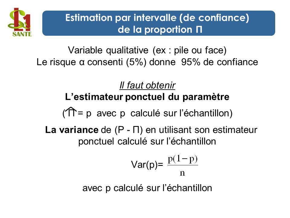 Variable qualitative (ex : pile ou face) Le risque α consenti (5%) donne 95% de confiance Il faut obtenir Lestimateur ponctuel du paramètre ( П = p av
