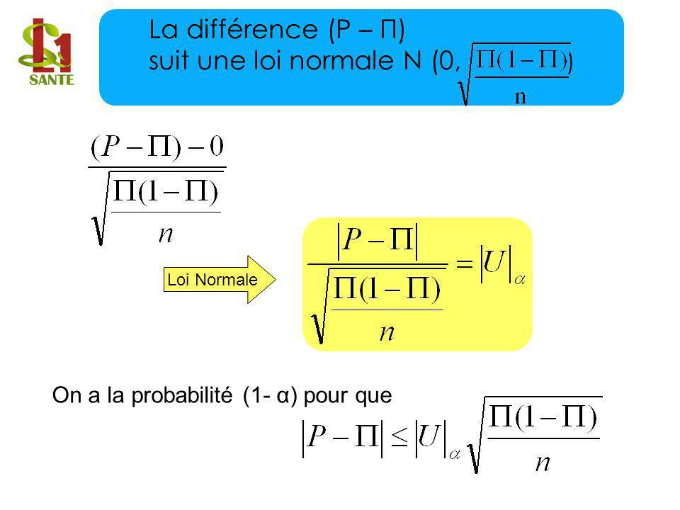 Loi Normale On a la probabilité (1- α) pour que La différence (P – П) suit une loi normale N (0, )