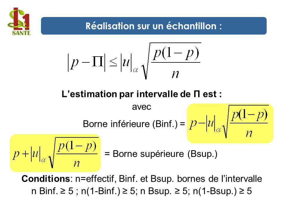 Lestimation par intervalle de П est : avec Borne inférieure (Binf.) = = Borne supérieure (Bsup.) Conditions: n=effectif, Binf. et Bsup. bornes de lint