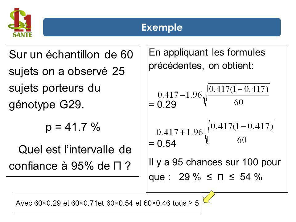 En appliquant les formules précédentes, on obtient: = 0.29 = 0.54 Il y a 95 chances sur 100 pour que : 29 % п 54 % Sur un échantillon de 60 sujets on
