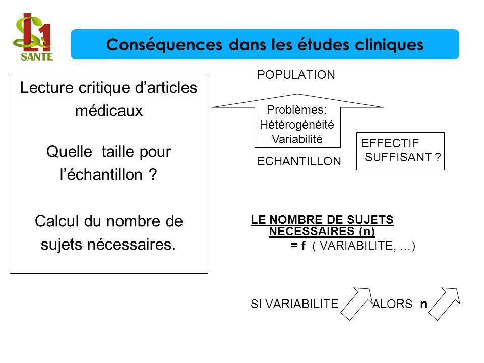 Lecture critique darticles médicaux Quelle taille pour léchantillon ? Calcul du nombre de sujets nécessaires. POPULATION ECHANTILLON LE NOMBRE DE SUJE