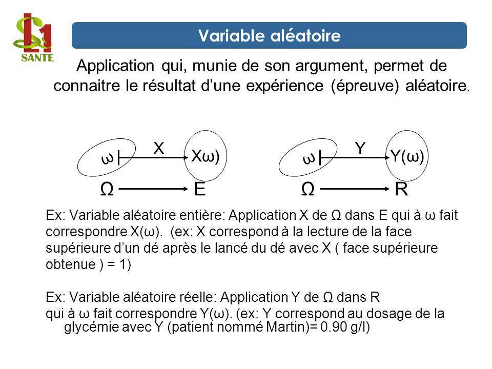 Application qui, munie de son argument, permet de connaitre le résultat dune expérience (épreuve) aléatoire. Ex: Variable aléatoire entière: Applicati