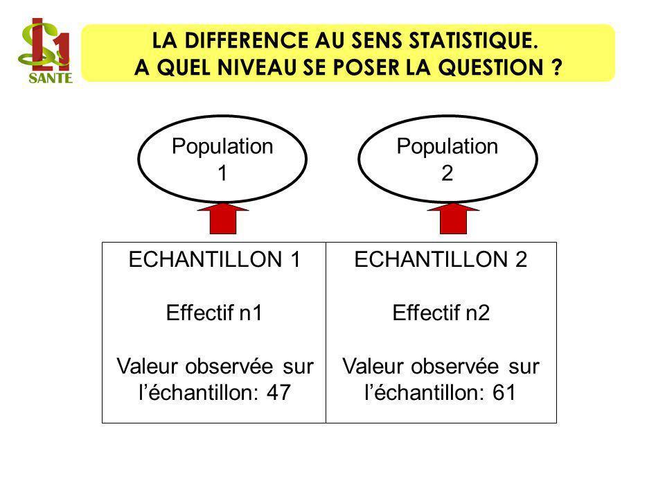 Population 1 Population 2 ECHANTILLON 1 Effectif n1 Valeur observée sur léchantillon: 47 ECHANTILLON 2 Effectif n2 Valeur observée sur léchantillon: 6