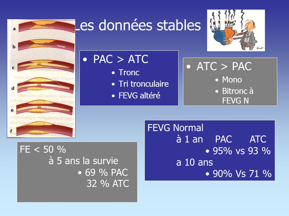 Pontage ou dilatation+stent ?