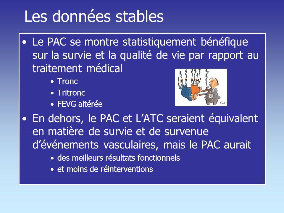 Les données stables PAC > ATC Tronc Tri tronculaire FEVG altéré ATC > PAC Mono Bitronc à FEVG N FE < 50 % à 5 ans la survie 69 % PAC 32 % ATC FEVG Nor
