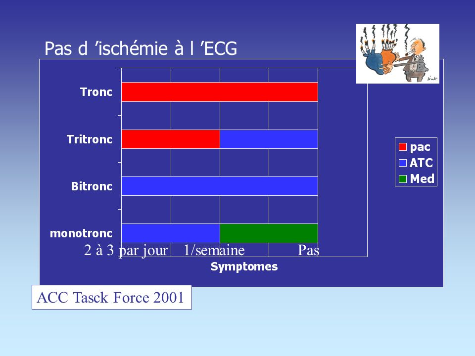 Les données stables Le PAC se montre statistiquement bénéfique sur la survie et la qualité de vie par rapport au traitement médical Tronc Tritronc FEV