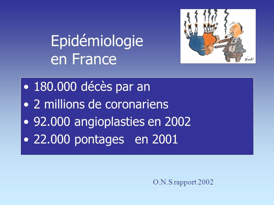 Epidémiologie en France 180.000 décès par an 2 millions de coronariens 92.000 angioplasties en 2002 22.000 pontages en 2001 O.N.S rapport 2002