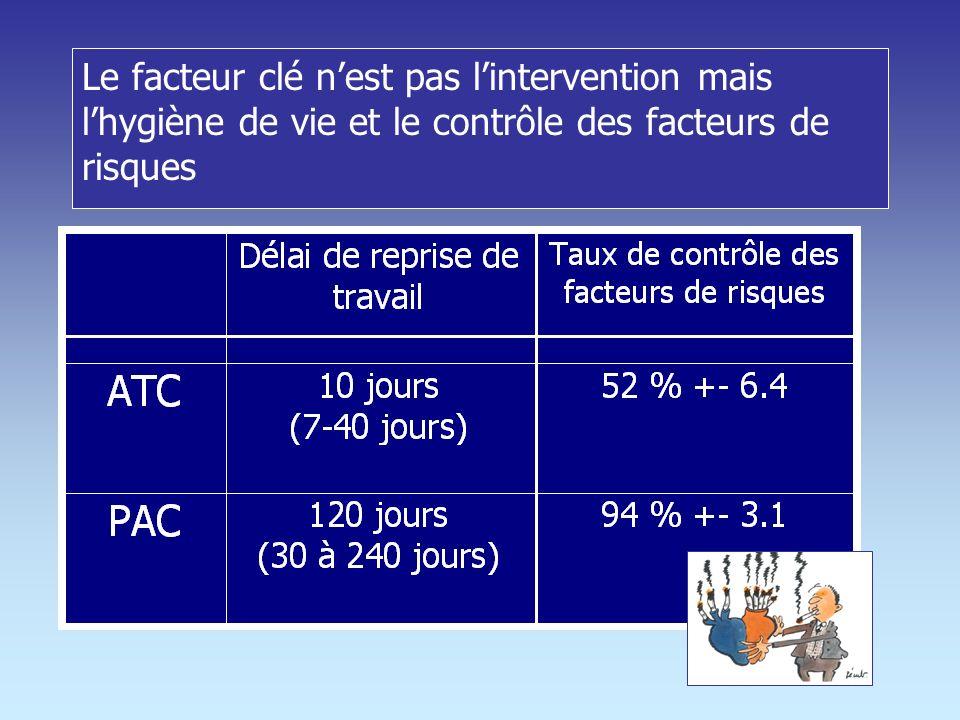 Poids 6% Tabac 3% Sédentarité16% Non contrôle de la TA 30% Poids 37 % Tabac42 % Sédentarité68% Non contrôle de la TA 62 % Groupe PAC Groupe INSEE