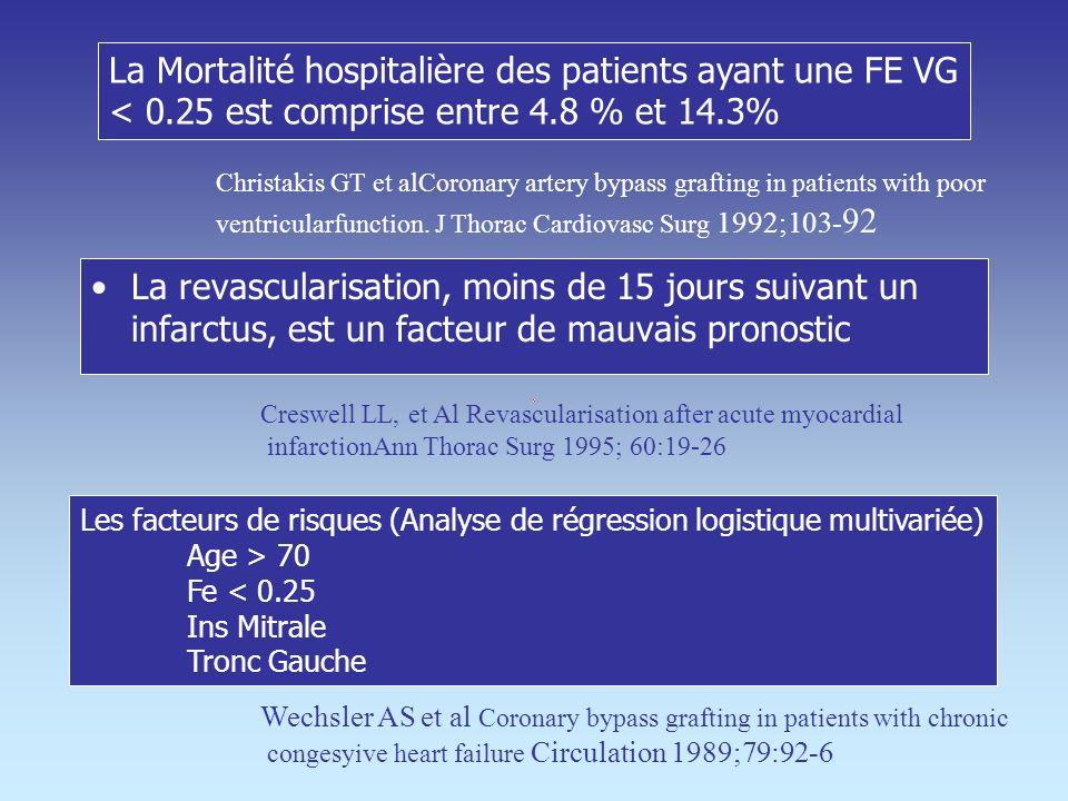 Les Indications reconnues de loff-Pump > 80 ans FEVG < 20% Monotronc Aorte calcifiée IDM aiguë < 55 ans FEVG correcte Tritronc Aorte indemne Monotronc
