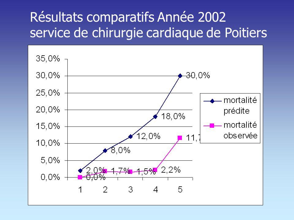 Proposition de score Français