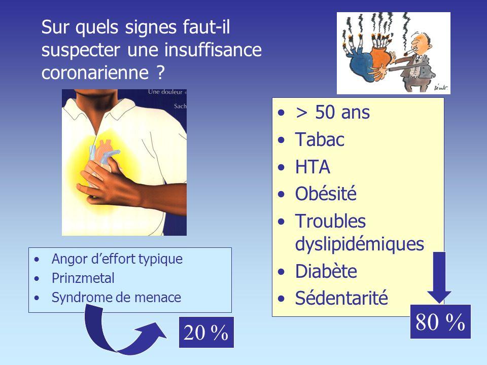 Indications et lésions de lIVA Survie à 10 ans sans lésion de lIVA –80 % avec PAC –83 % avec ATC Survie à 10 ans avec lésion de lIVA 75 % avec PAC 64 % avec ATC Les plus mauvais résultats des Stents sont chez les patients diabétiques ACC 2001
